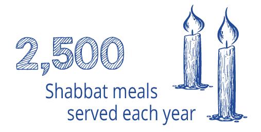 2500 Shabbat meals served each year