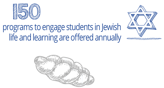 150 programs to engage students in Jewish life and learning are offered annually