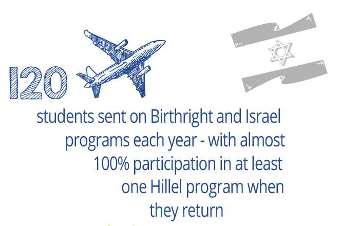 120 students sent on Birthright and Israel programs each year - with almost 100% participation in at least one Hillel program when they return