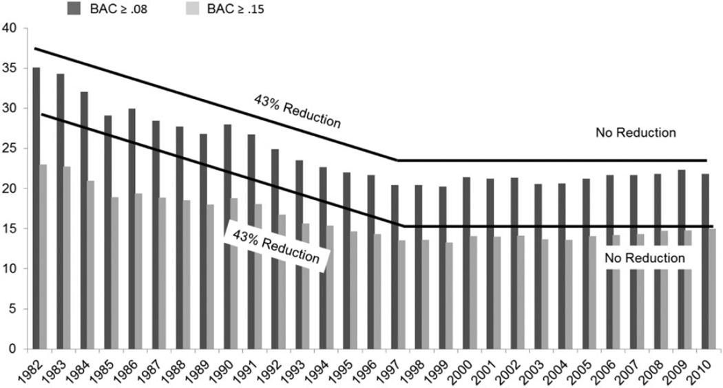 Proportion of all drivers involved in fatal crashes with blood alcohol concentrations (BACs) ≥ 0.08 and with BACs ≥ 0.15, 1982–2010 [source: National Highway Traffic Safety Administration (NHTSA), Fatality Analysis Reporting System (FARS) [ 26 ]]
