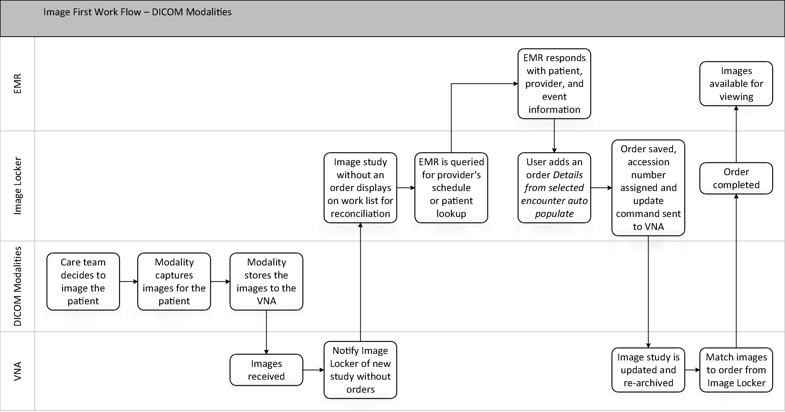 Fig. 2 Image first work flow—DICOM modalities