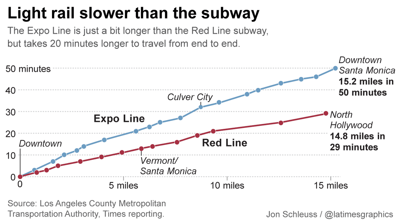 We cannot be building a slower system.  Our newest rail line is among our slowest, while also serving the most dense parts of our city.