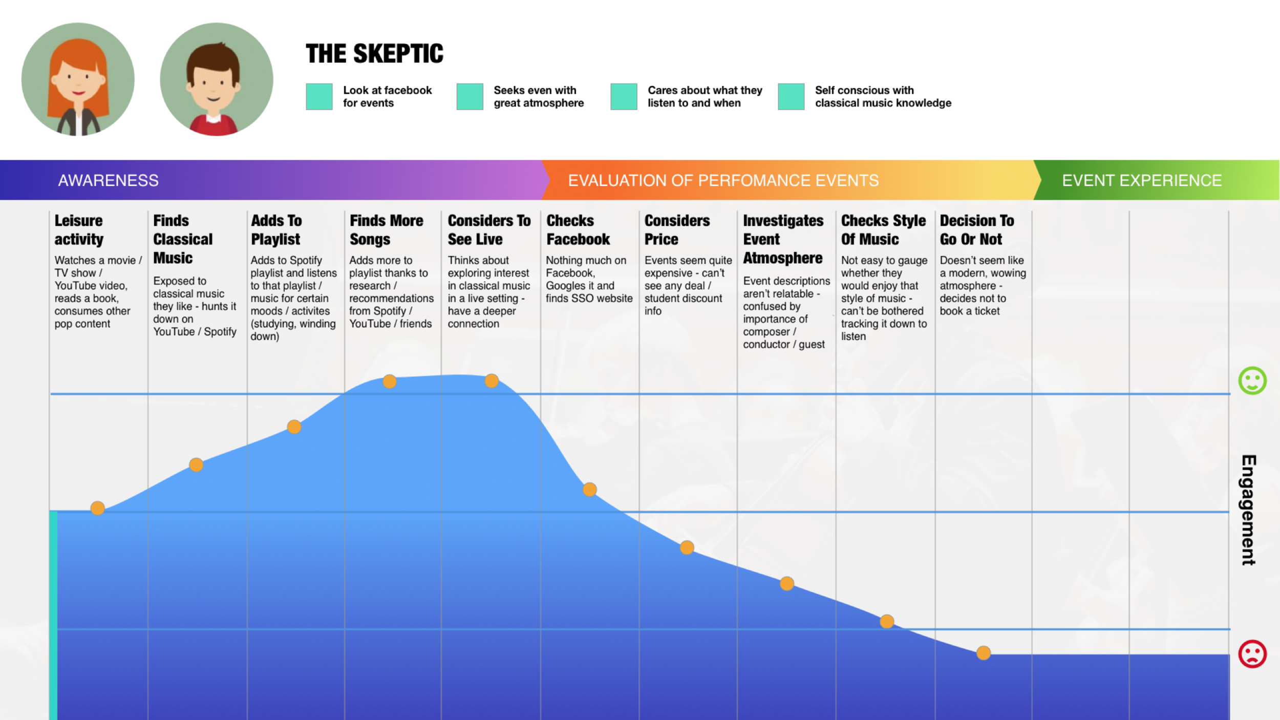 Click to enlarge : 'Sceptic' journey map