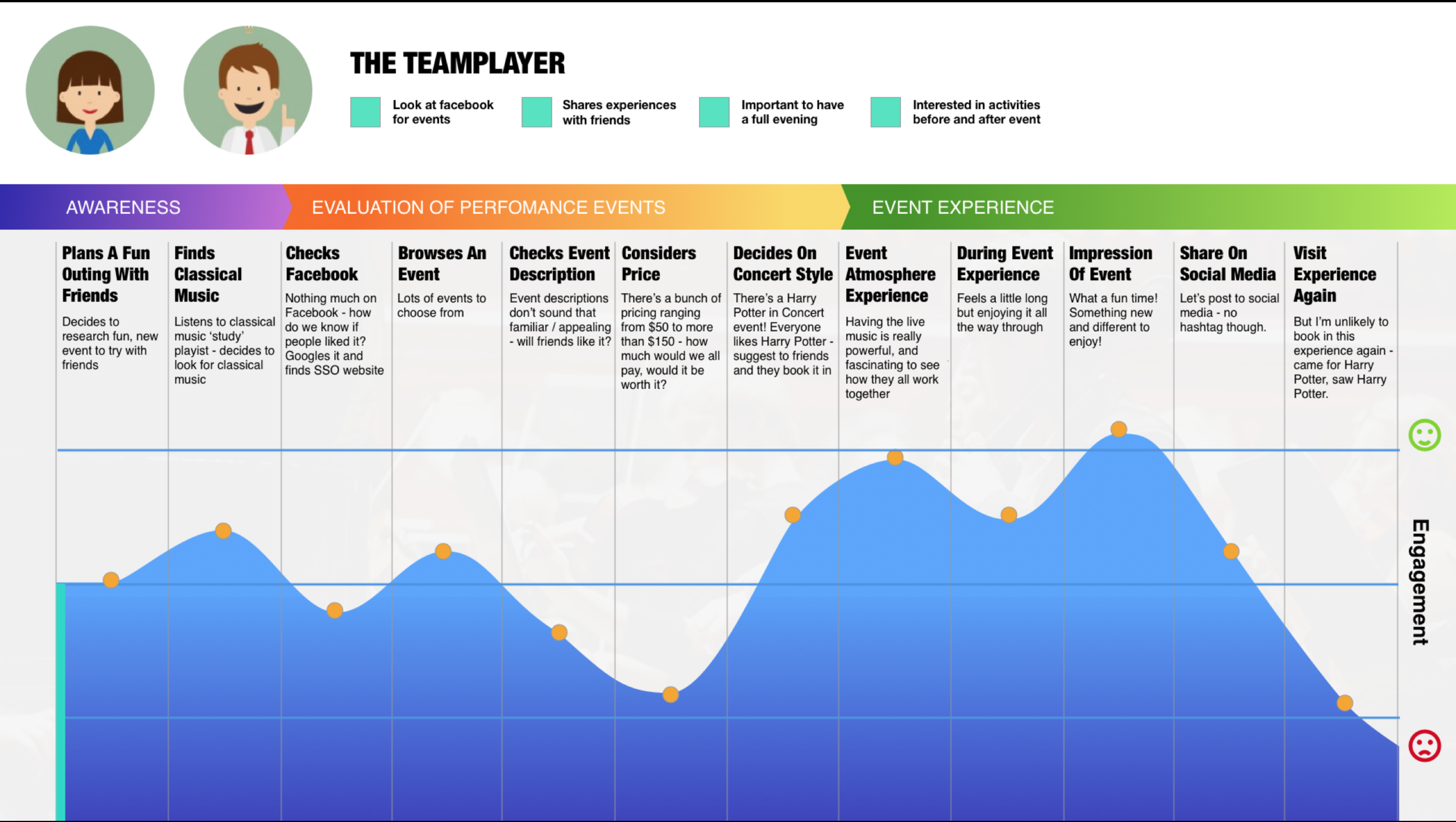 Click to enlarge : 'Team player' journey map