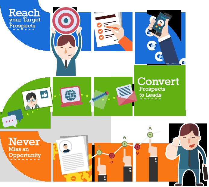marketing automation pathway