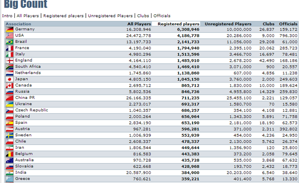 FIFA's 2006 big count placed Australia in 22nd for registered players - 2018 Australia's total football player population in now over1 million