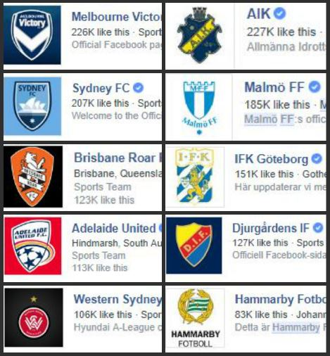 Australian social media Fan ENGAGEMENT with their A-league club is comparable to the swedish top DIVISION Allsvenskan - Fan engagement is also equal or better than many of Europe's mid tier leagues.This is with the lack of marketing other leagues receive