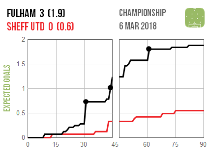Fulham created chances consistently through the 90 minutes, whereas United offered barely any threat until they were already 2-0 down and the game was already gone.