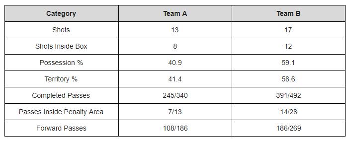 united boro stats.png
