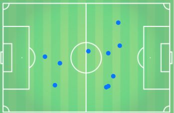 Ball recoveries by Chris Basham v QPR (Blades kicking left to right)