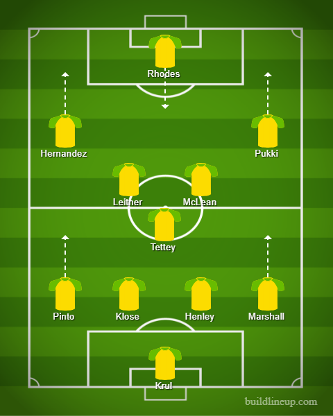 Predicted line-up for Norwich.