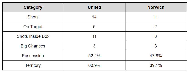 blades v norwich stats.png