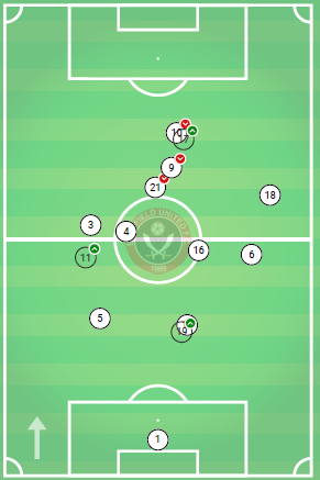 Average position map for United v Bolton (green arrows show players who were subbed on, red arrows player who were subbed off)