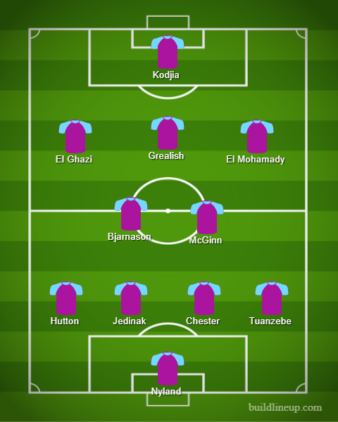 Predicted line-up for Villa.
