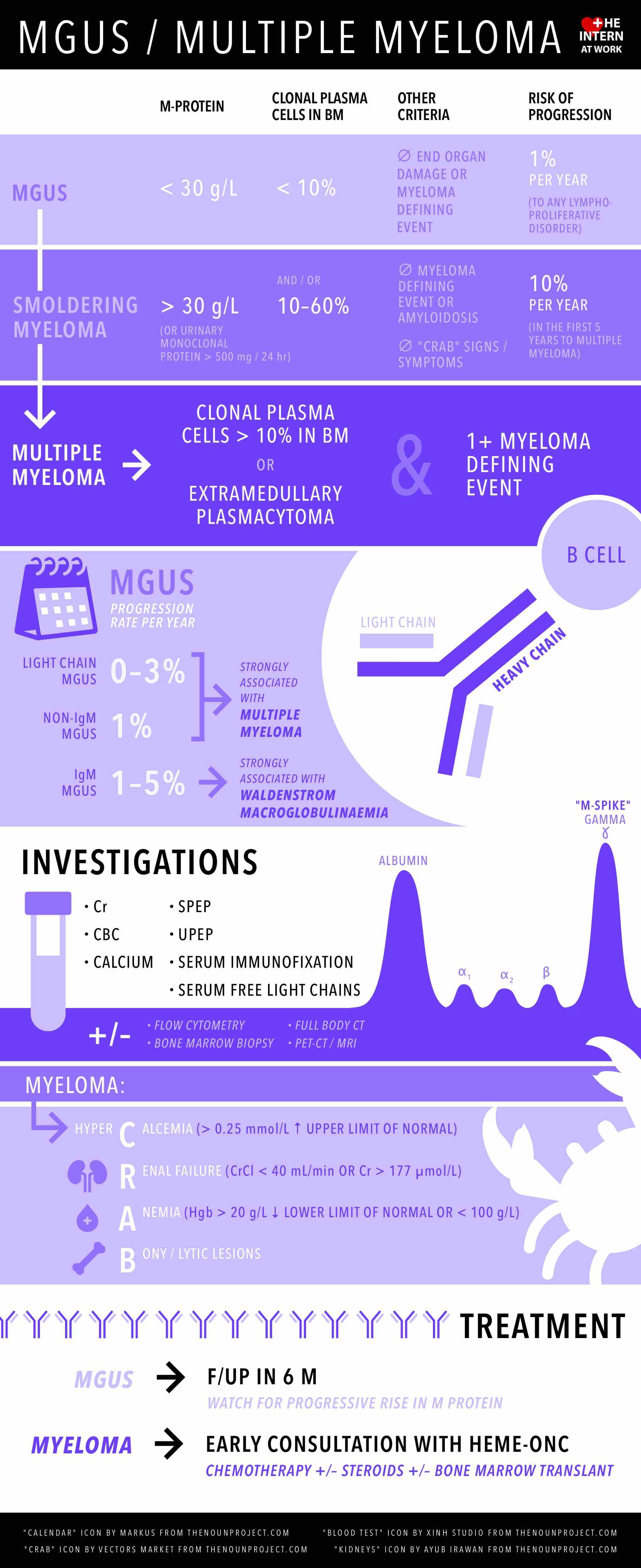 MGUS Multiple Myeloma.jpg