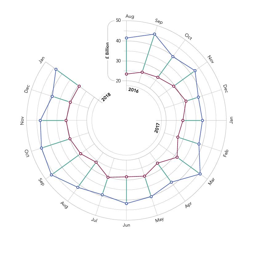 UK Imports & Exports interactive document – Radial Bar Chart
