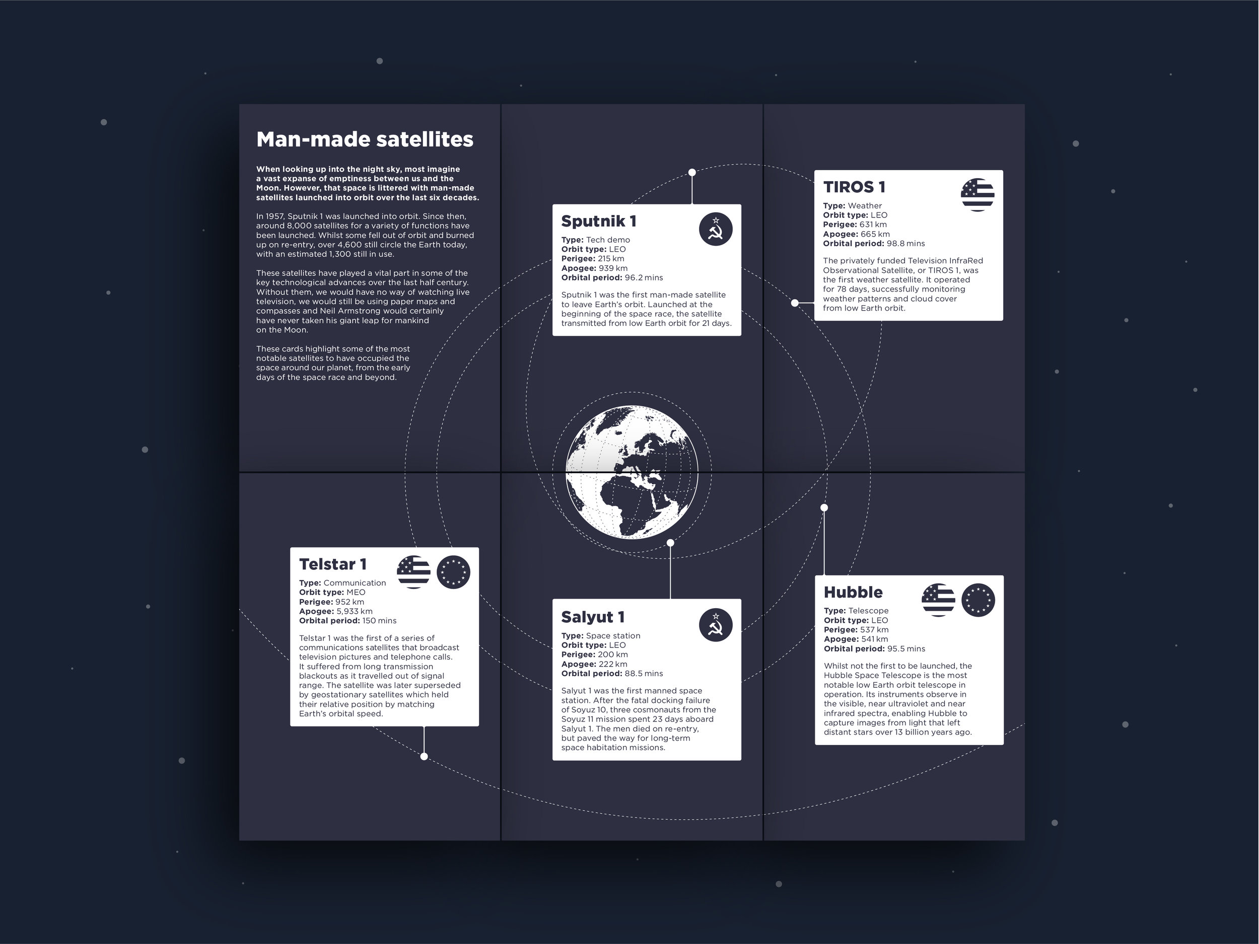 Orbit Infographic postcard earth together