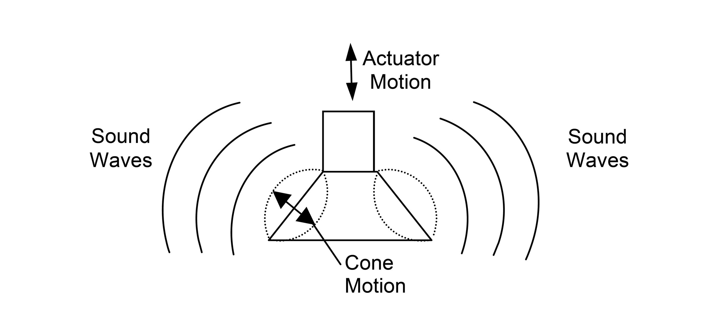 Figure 2. Very simplified representation of bending wave radiation from the DDD driver