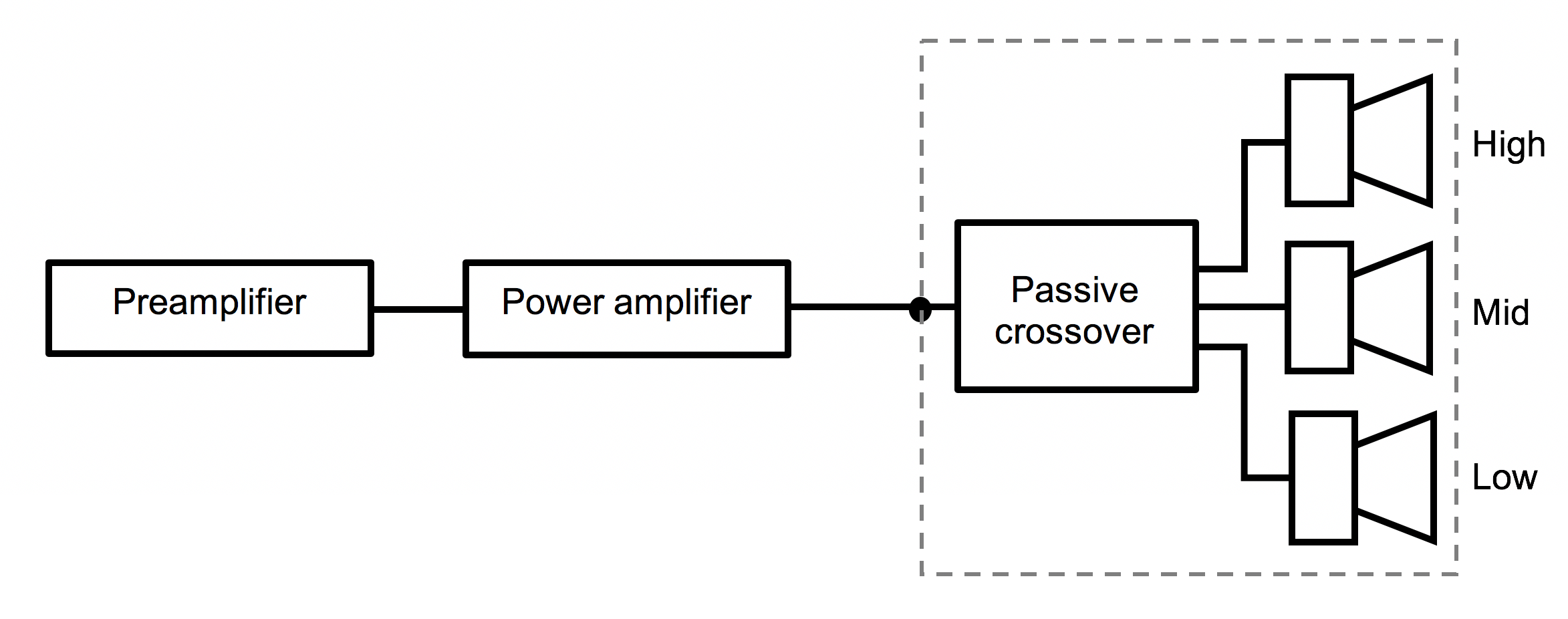 Figure 1. An example of a passive loudspeaker system