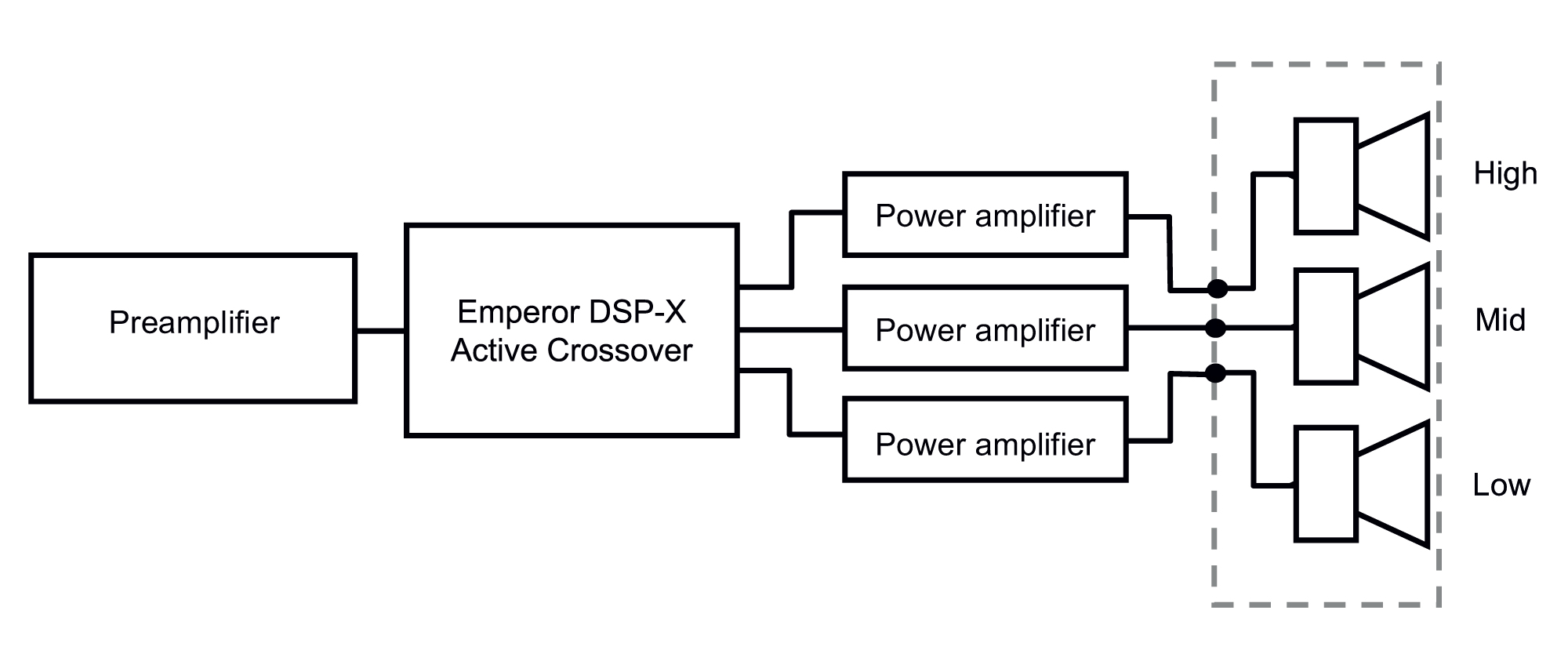 Figure 2. An example of a 3-way active loudspeaker system