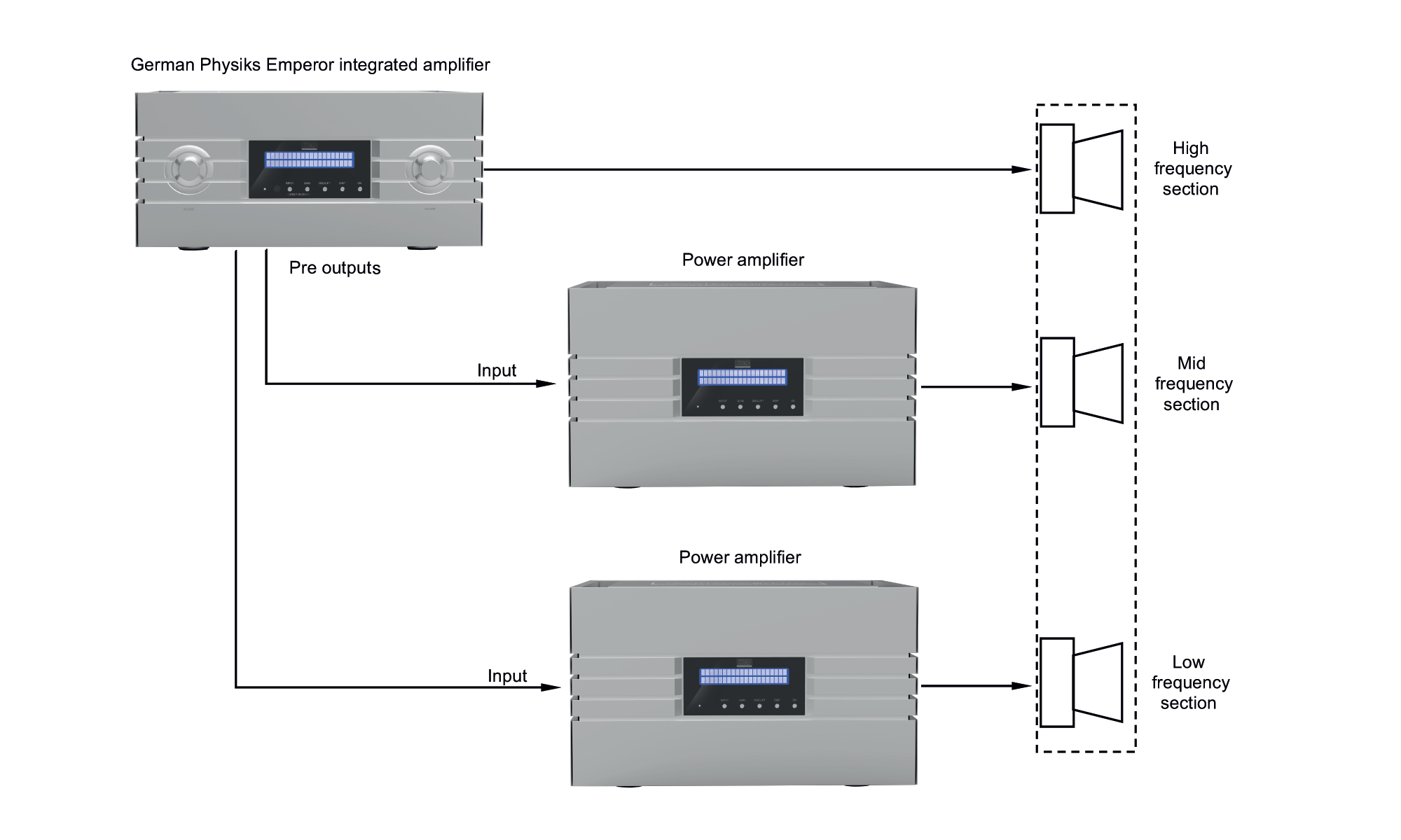 Emperor integrated amplifier in multi-amp system with a 3-way loudspeaker