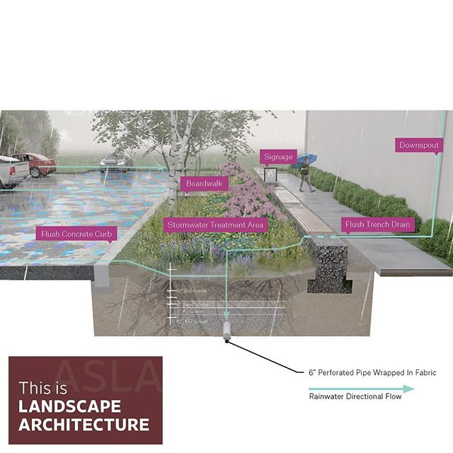 ASLA Kentucky's 2019 Merit Award for Design / Non-Constructed Work has been awarded to Northland Drive Stormwater Retrofit. Designed by Gresham Smith, this project is located in Lexington, KY. This project was highlighted in the April issue of Landscape Architecture Magazine. . . . @gresham_smith  #wlam2019 #aslaky #landarch #landscapearchitecture #lexingtonkentucky #lexingtonky