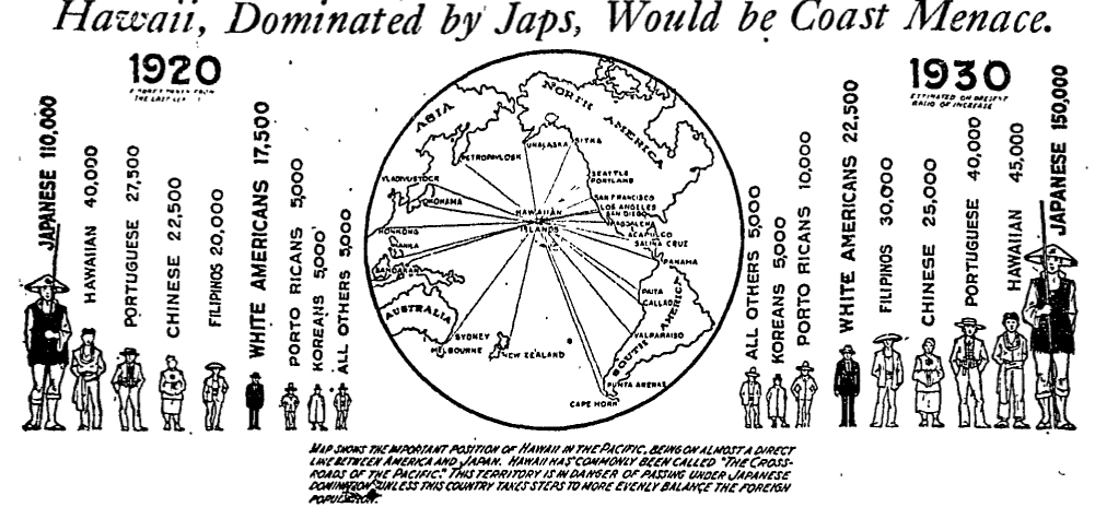 A racist image included with a 6 November 1921  Los Angeles Times  op-ed by former Governor of the Territory of Hawai`i Charles J. McCarthy