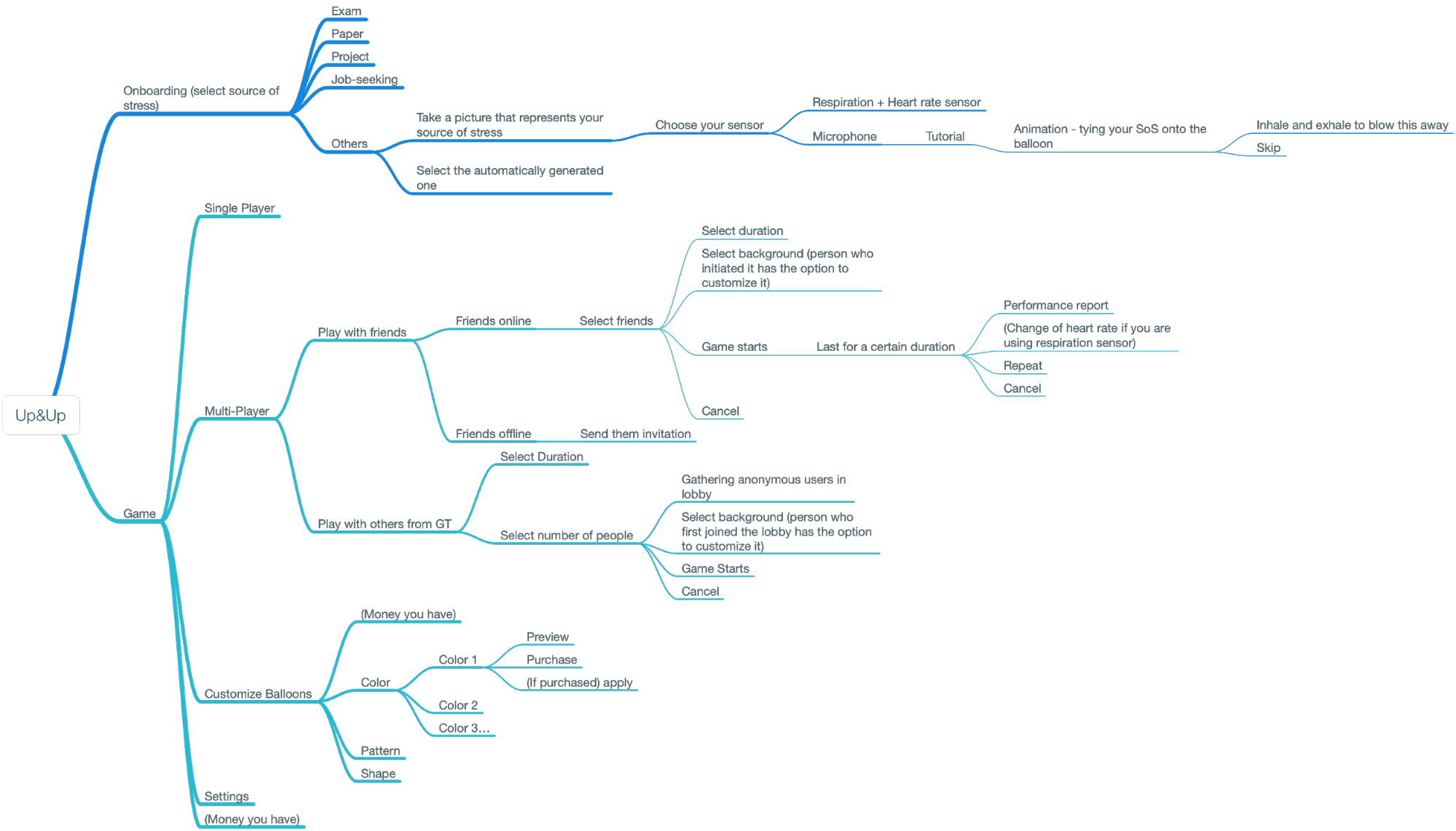 <An information architecture map showcasing the IA of Up&Up>