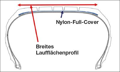 Nylon-Full-Cover  Ein Nylon-Full-Cover reduziert Schäden der Lauffläche und erhöht die Lebensdauer des Reifens.