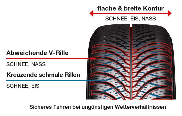 Laufflächendesign:  SCHNEE / EIS / NÄSSE Performance