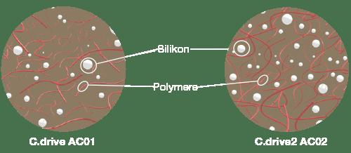 Silikon und Polymere Abbildung