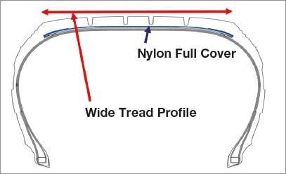 Nylon Full Cover  A nylon full cover reduces damage on the tread area for better durability.