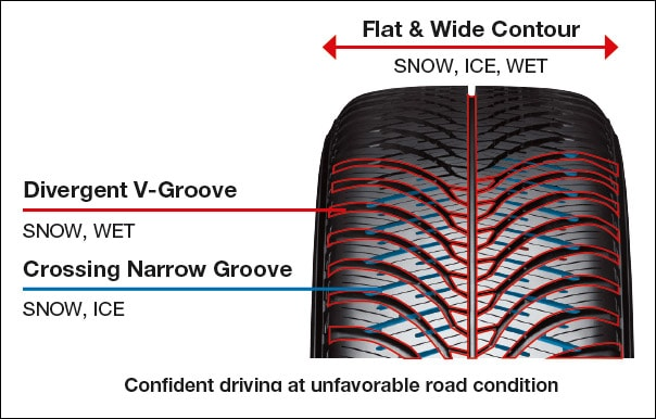 Tread Pattern Design:  Snow/Ice/Wet Performance