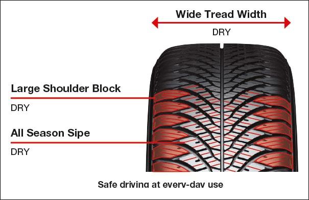 Tread Pattern Design:  Dry Performance