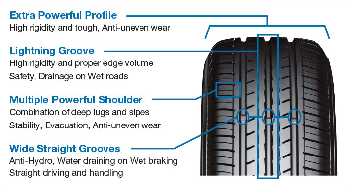 The all-new powerful and comfortable tread design