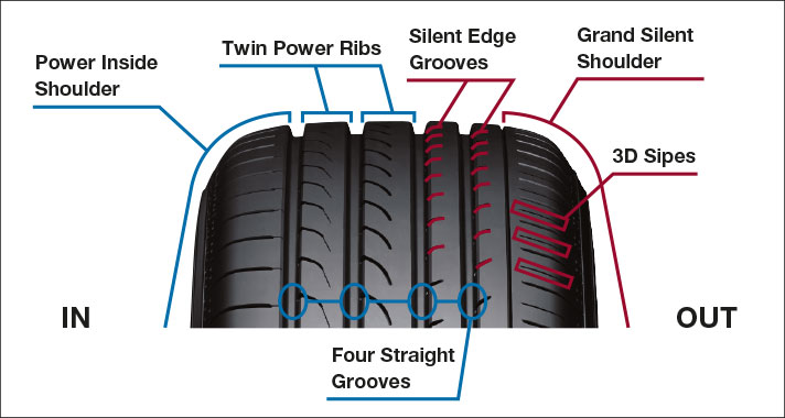 Exclusively developed asymmetric tread design tuned for CUVs