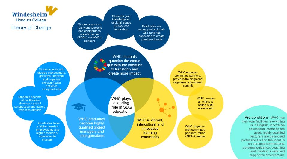 Visualisatie WHC.png
