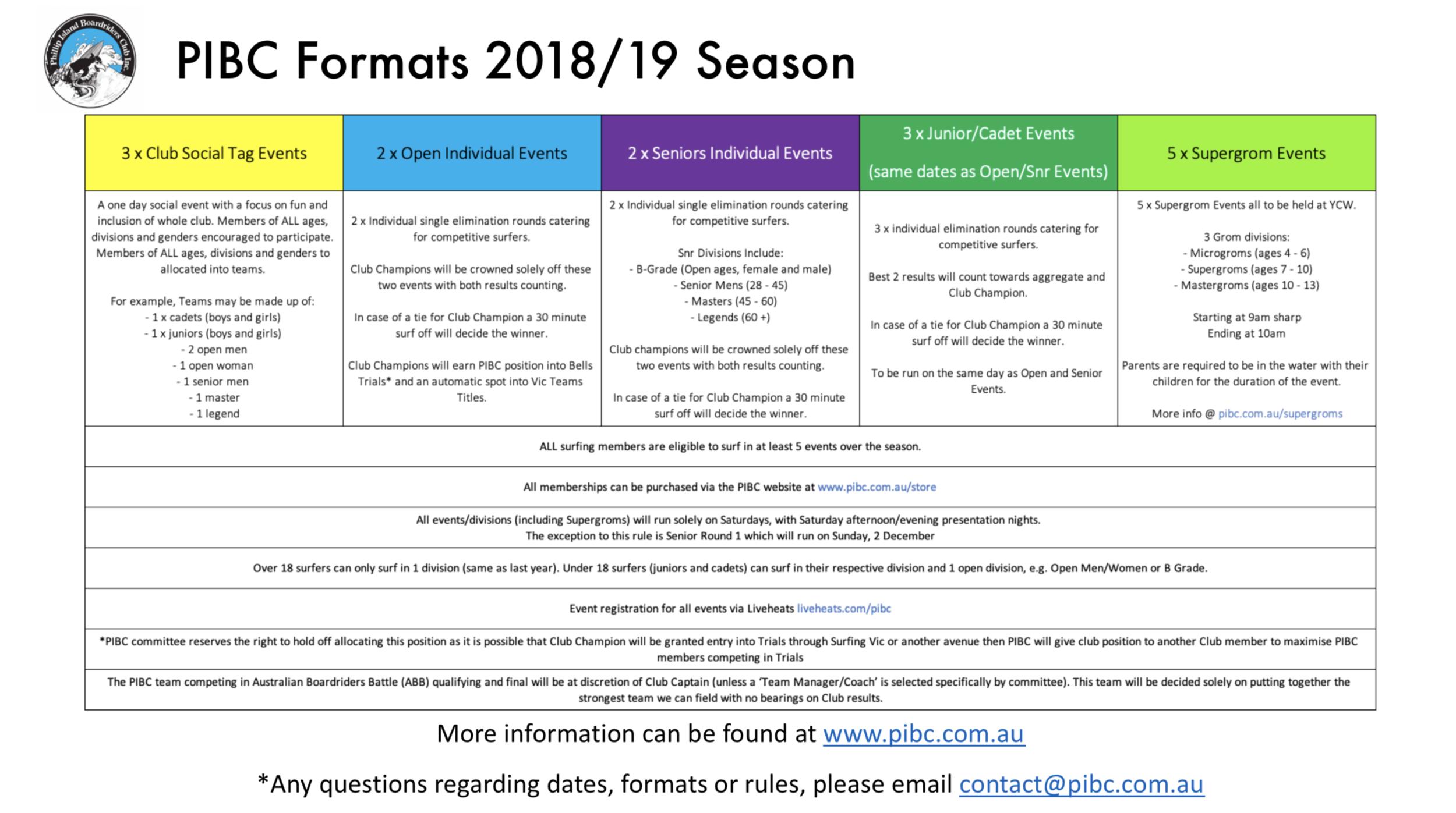 PIBC Formats 2018:19.png