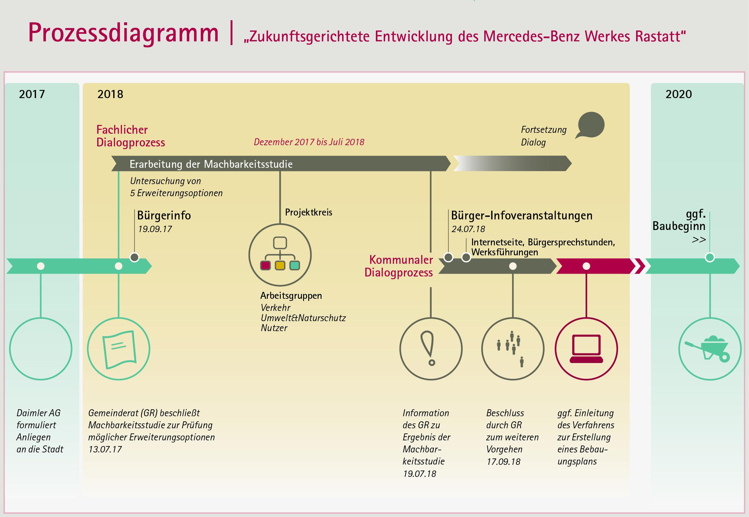 """""""Zeitschiene des fachlichen und kommunalen Dialogprozesses"""" (Quelle: team ewen)"""