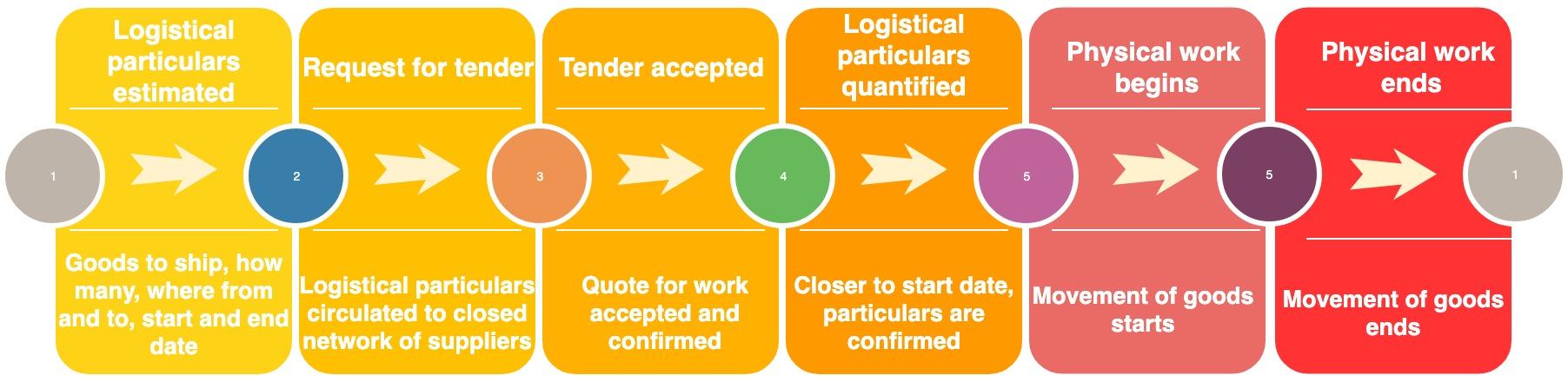 Contract Flow 2.jpg