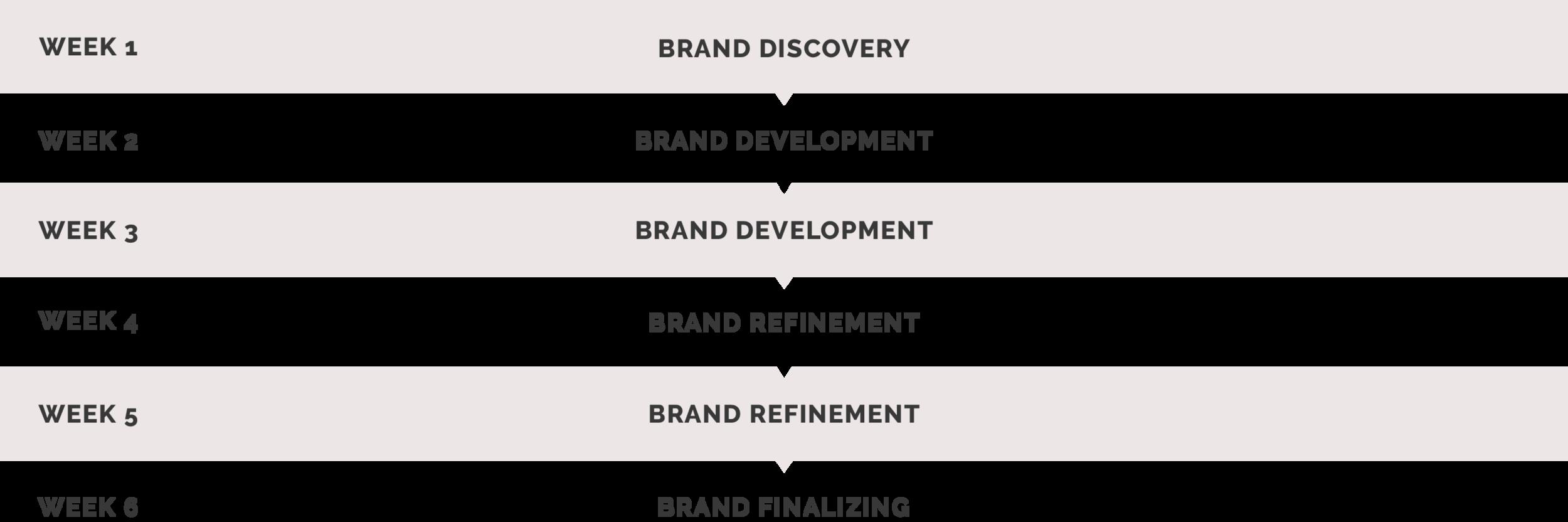 branddesigntimeline.png