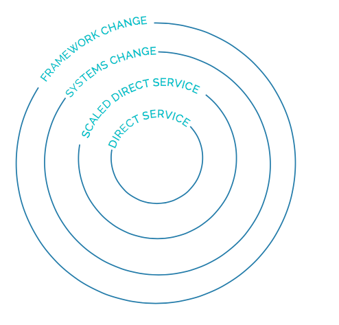 4 levels of change.png