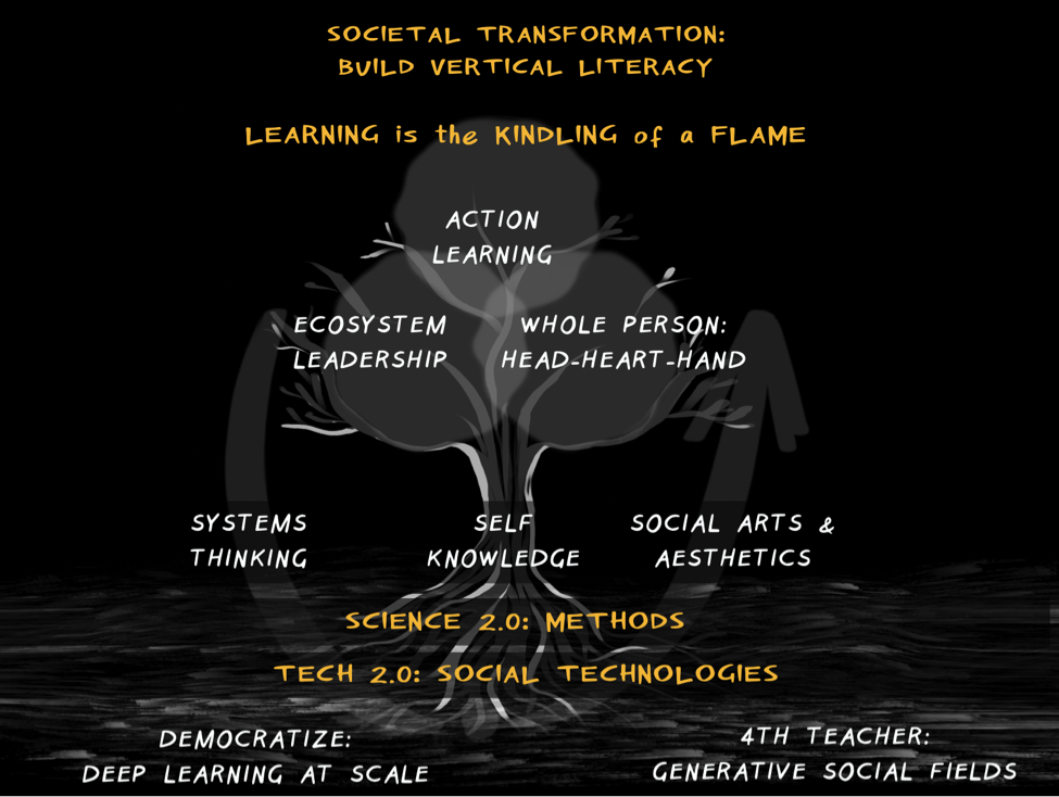 Figure 1: 12 Principles of Reinventing the University (image by Kelvy Bird)