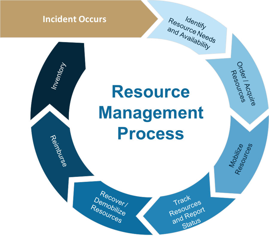 Resource Management Process.png