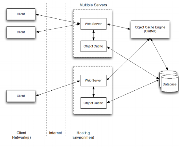 MNX web client software with application level caching and customizable data taxonomy structure