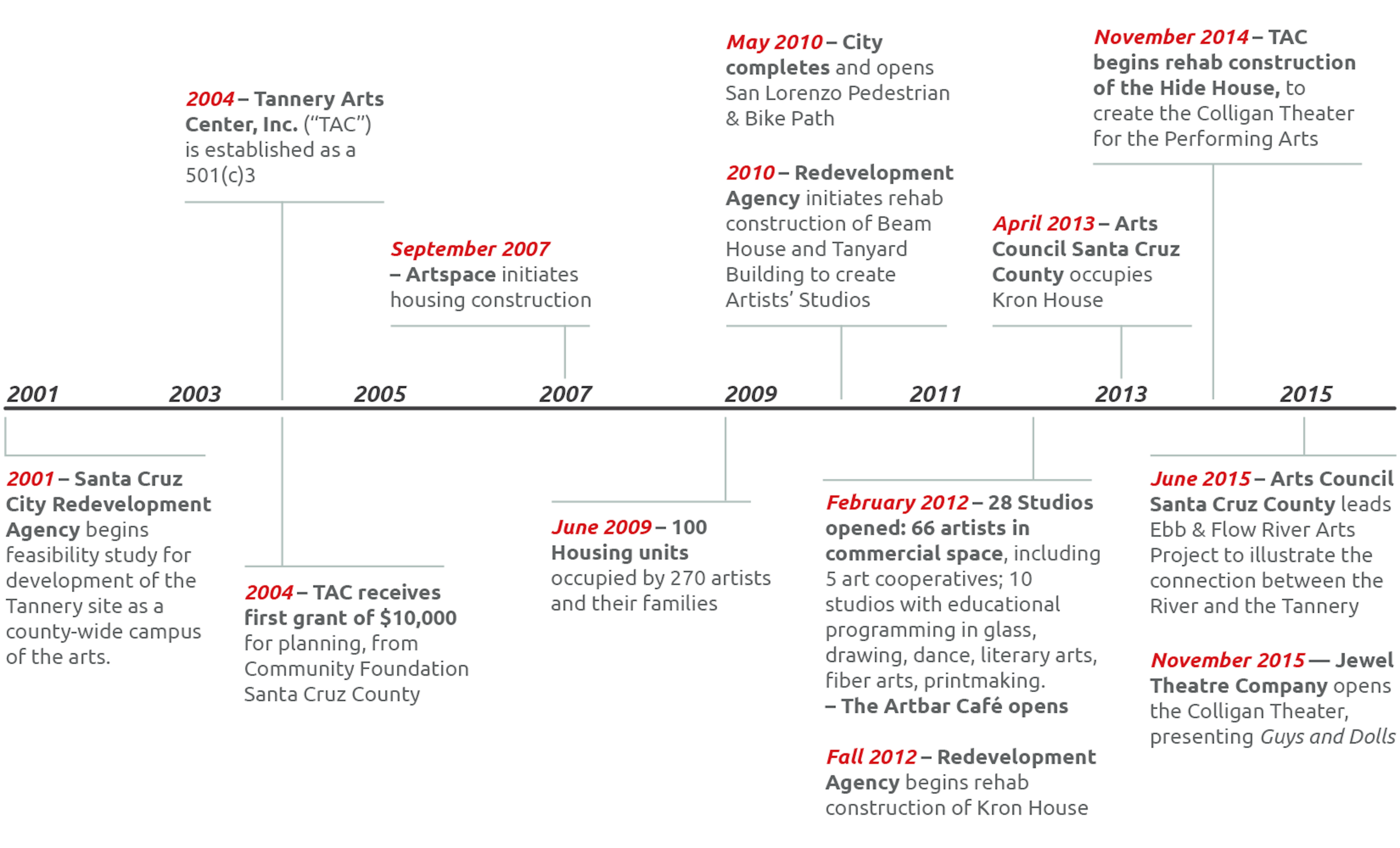 Tannery_timeline_revised-OCT-2016.png