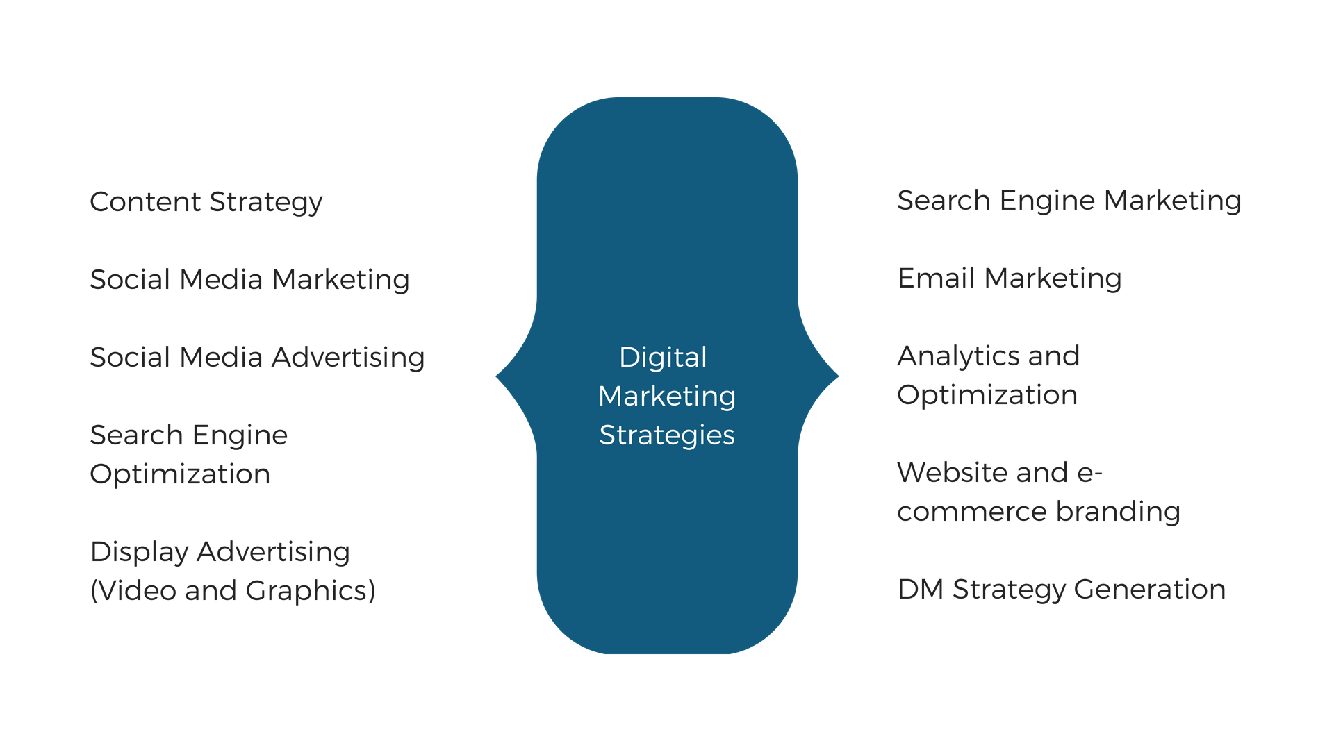 Digital Strategy and Marketing.png