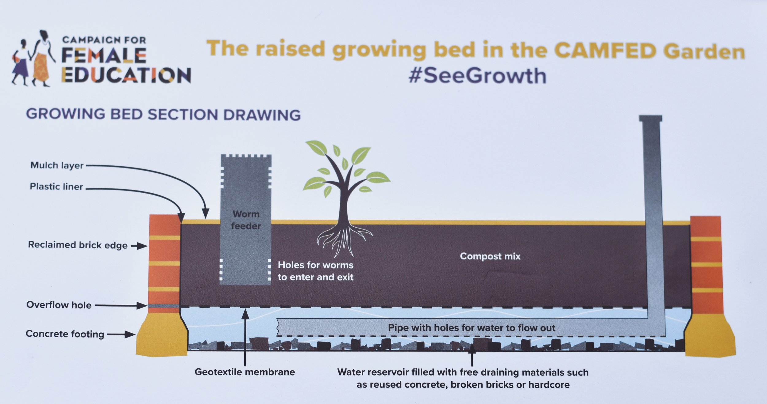 Sustainable growing beds are used. As demonstrated in the show garden…