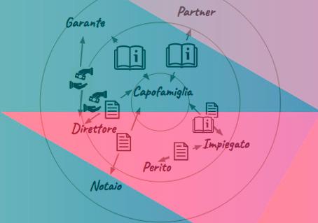 Stakeholder Map - ↓