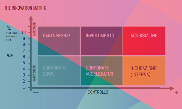 Innovation Matrix - ↓